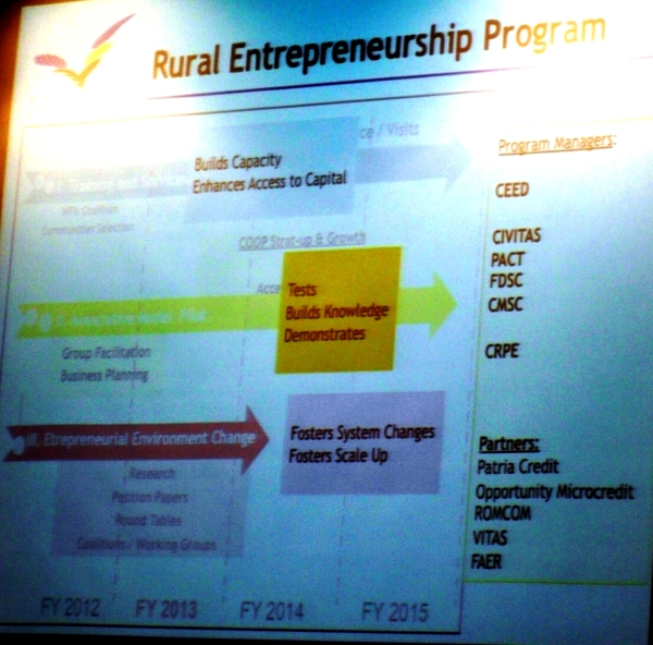 Rural Entrepreneurship