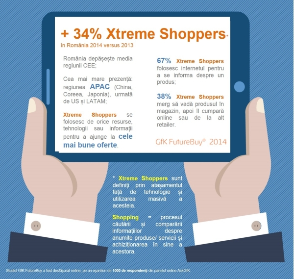 infografic GfK Future Buy_septembrie 2014_Xtreme Shoppers