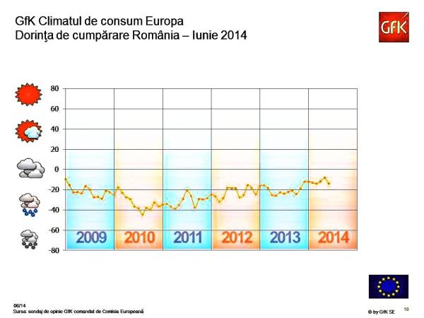 Studiu GfK Consumer Climate Europa, august 2014_dorinta de cumparare