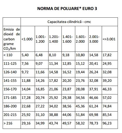 Anexa nr 1 emisia de dioxid de carbonşi norma de poluare-Norma de poluare Euro 3