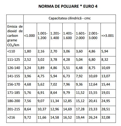 Anexa nr 1 emisia de dioxid de carbonşi norma de poluare-Norma de poluare Euro 4