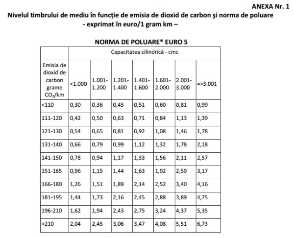 Anexa nr 1 emisia de dioxid de carbonşi norma de poluare-Norma de poluare Euro 5