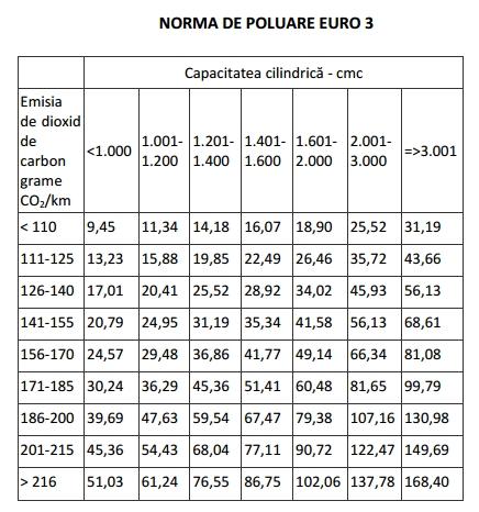 Anexa nr 2 emisia de dioxid de carbonşi norma de poluare-Norma de poluare Euro 3