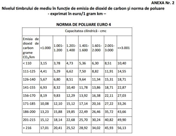 Anexa nr 2 emisia de dioxid de carbonşi norma de poluare-Norma de poluare Euro 4