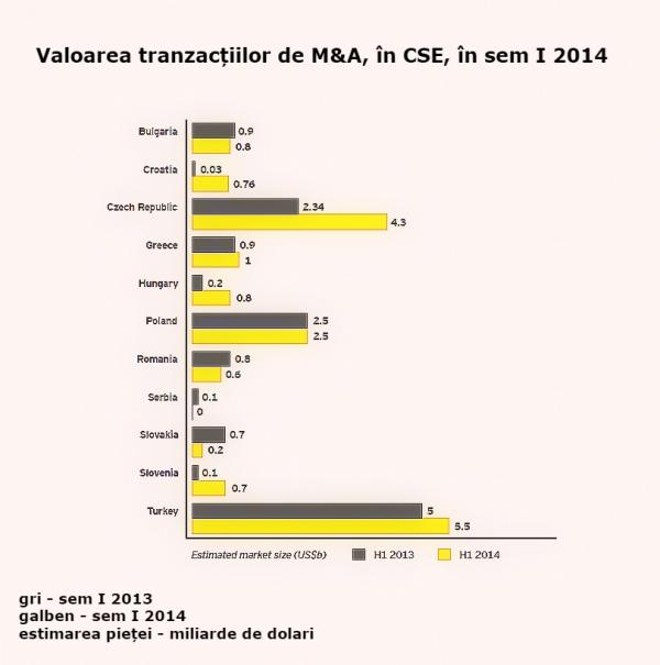 valoarea tranzactiilor de M&A_semestrul I 2014_Europa Centrala si de Sud