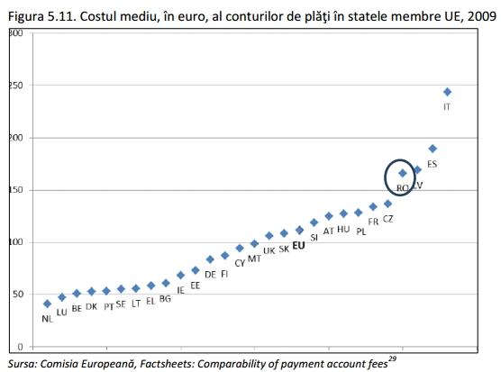 costul mediu al conturilor de plati din UE