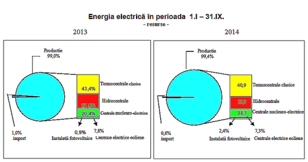 energia electrica_INS_noua luni 2014