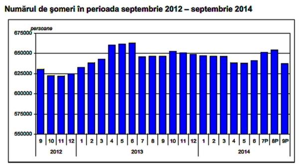 numarul somerilor_septembrie 2014_INS