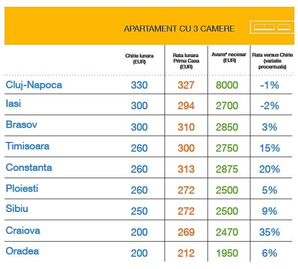 Rate Prima Casa versus chirii_9 orase Romania_Banca Romaneasca_Imobiliare.ro_apartamente 3 camere