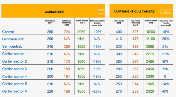 Rate Prima Casa versus chirii_Bucuresti_Banca Romaneasca_Imobiliare.ro_garsnoiere si apartamente 2 camere