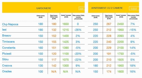 Rate Prima Casa versus chirii_local_Banca Romaneasca_Imobiliare.ro