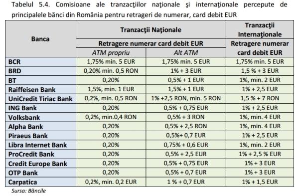 tranzactii nationale_tranzactii internationale_card debit euro
