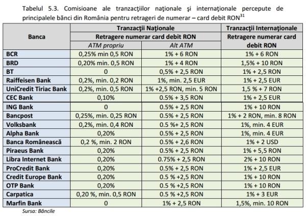tranzactii nationale_tranzactii internationale_card leu