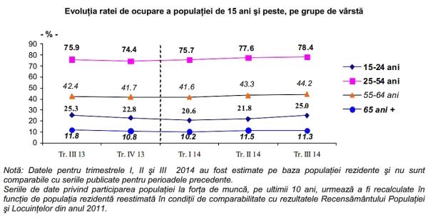 rata de ocupare a populatiei_INS
