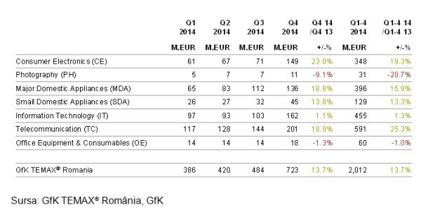 1-GfK-TEMAX®-Romania-vanzari-bunuri-de-folosinta-indelungata-detalii