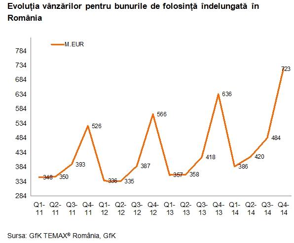 2-GfK-TEMAX®-Romania-vanzari-bunuri-de-folosinta-indelungata
