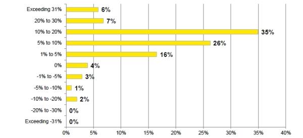 cresterea-cifrei-de afaceri-companii-Romania-EY