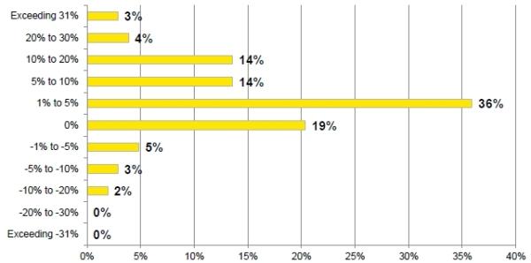 nivelul-angajatilor-TITLE-TAB-EY-Romania